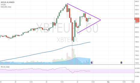 XBTEUR: BTC consolidating