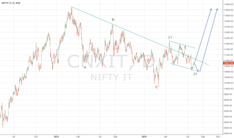 CNXIT: Bullish on CNX IT