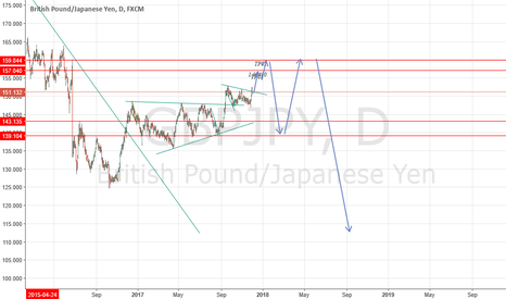 GBPJPY: GBP/JPY has clear path for trade.