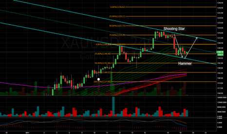 XAUUSD: 4HR Hammer on Support