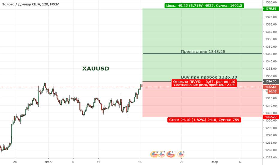 XAUUSD: XAUUSD. Цена формирует восходящую тенденцию