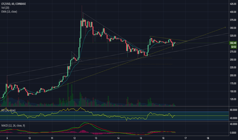 LTCUSD: Strong Support