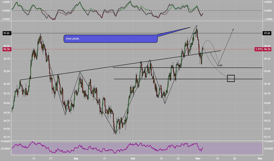 DXY: DXY-Wave+Fishers