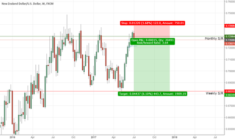 NZDUSD: NZDUSD MEDIUM TERM SHORT
