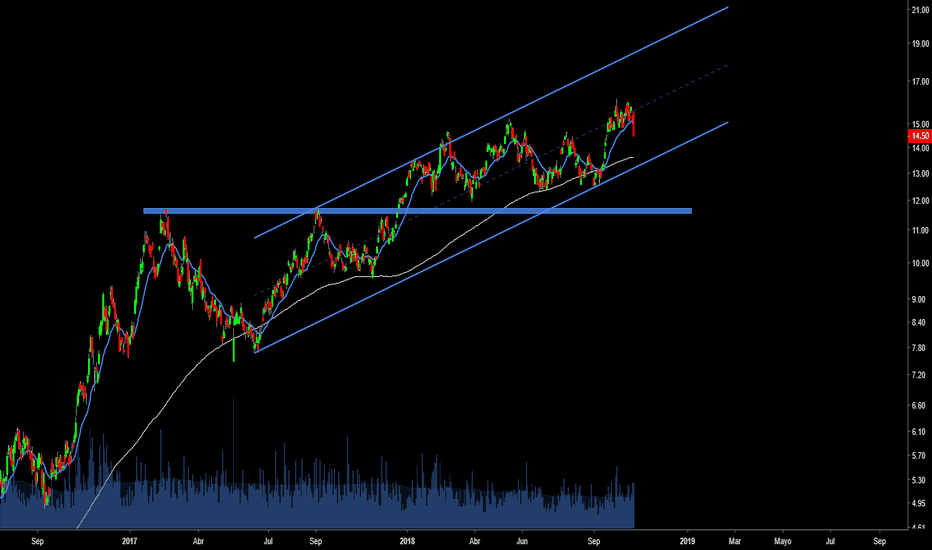 VALE: $VALE #VALE Clave respetar canal y MA200