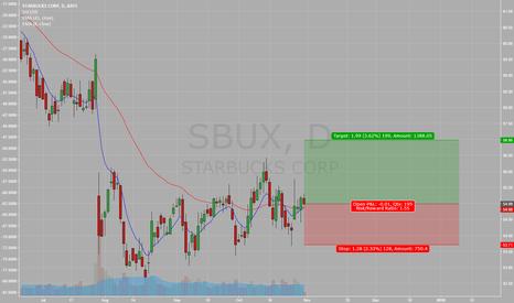 SBUX: Starbucks gap fill