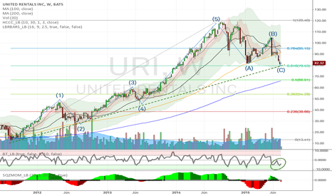URI: $URI - Long After Elliot Wave Consolidation. Positive SqueezeMOM