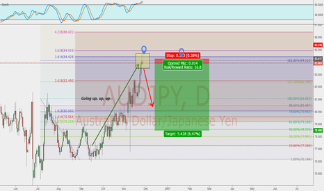 AUDJPY: Basic Shooting Star price action set up!
