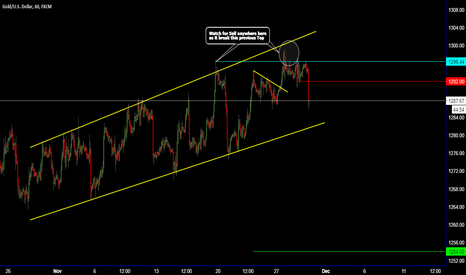 XAUUSD: GOLD / Level to be careful at