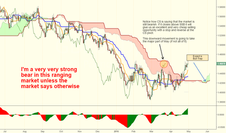 GBPUSD: The pair to trade in May...