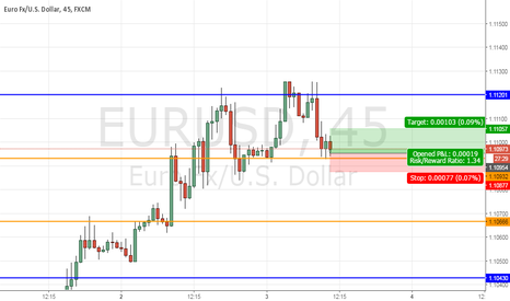 EURUSD: EurUsd very short term Long to 1,1105