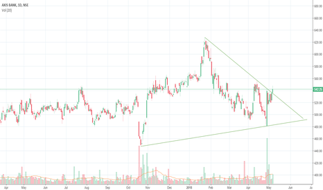 AXISBANK: axis bank triangle breakout