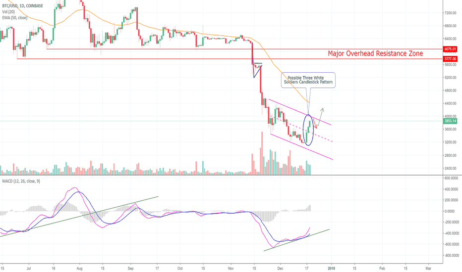 BTCUSD: Bitcoin and The Three White Soldiers! (BTC)