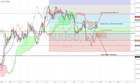 XAUUSD: [XAUUSD][GOLD]More short coming ?