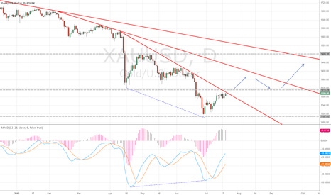 XAUUSD: Gold price analysis