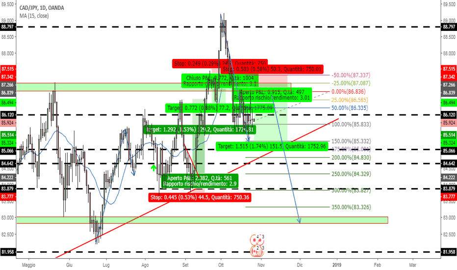 CADJPY: cadjpy idea short