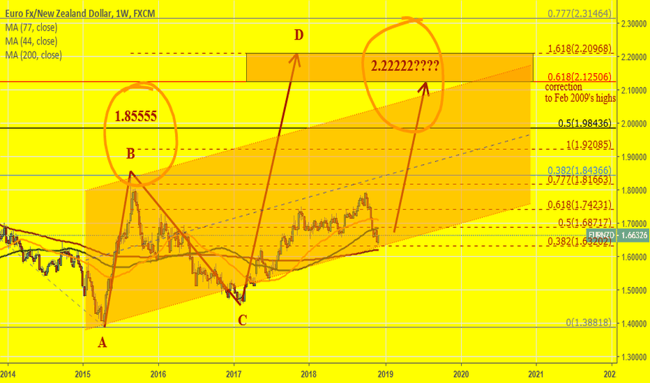 EURNZD: EURNZD is my favorite asset. I still believe in HUGE potential.