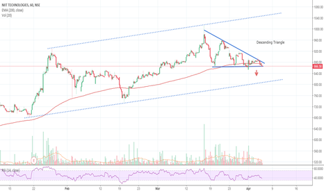 NIITTECH: Descending triangle spotted
