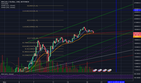 "BTCUSD: Something to consider to stay ""safe"""