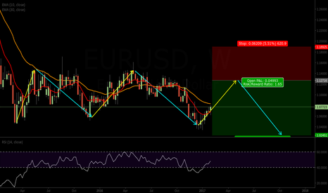 EURUSD: EURUSD Long Term Projection
