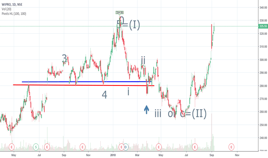 WIPRO: Wipro, Resistance