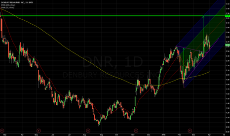 DNR: DNR looks alive! Symmetrical triangle breakout to the upside.
