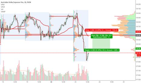 AUDJPY: AUDJPY Short trade