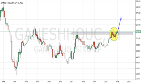GANESHHOUC: Ganesh Housing - Monthly Breakout (Trending Up)
