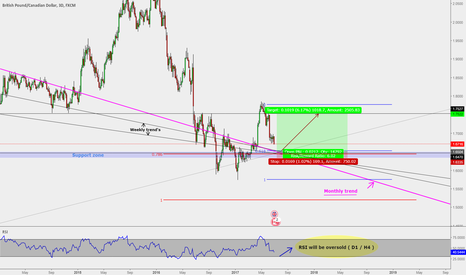 GBPCAD: GBPCAD : Longterm trade