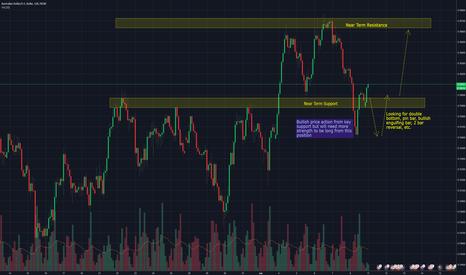AUDUSD: AUDUSD - Bullish strength and potential buy signal forming