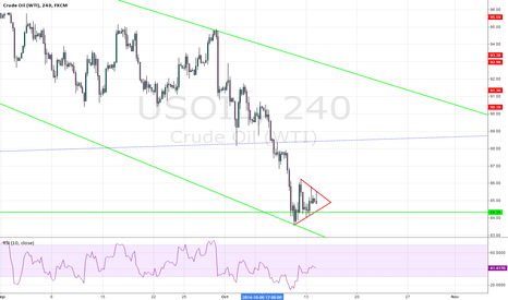USOIL: WTI is about to brake down