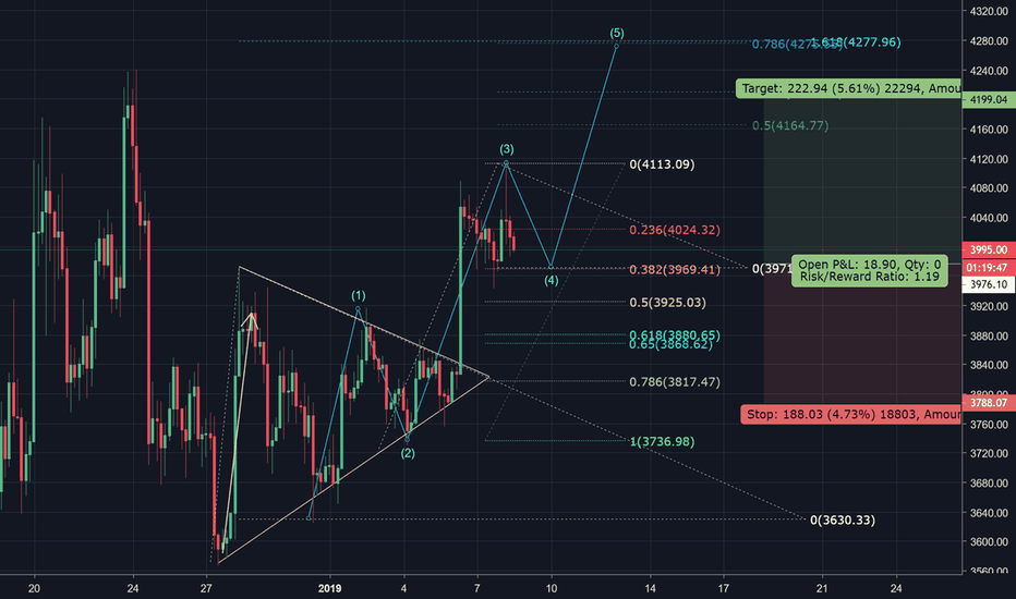 BTCUSD: BTC Long Idea (Entry (3950) & Exit (4200) )