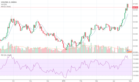 USDINR: USD INR: Trend Reversal on the Cards