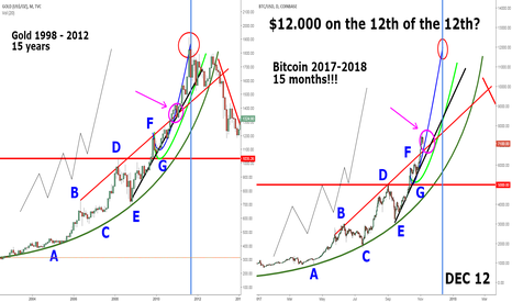 GOLD: BTC USD 12.000 on the 12th of the 12th?