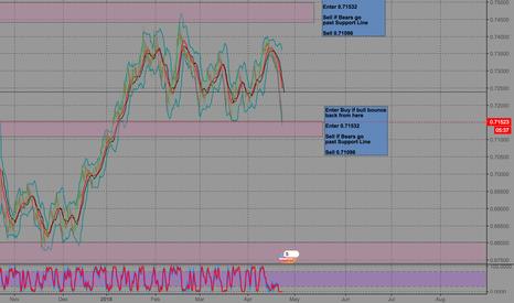 NZDUSD: NZD/USD Buy Long