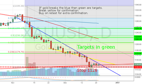XAUUSD: Long gold at the end of the downtrend.