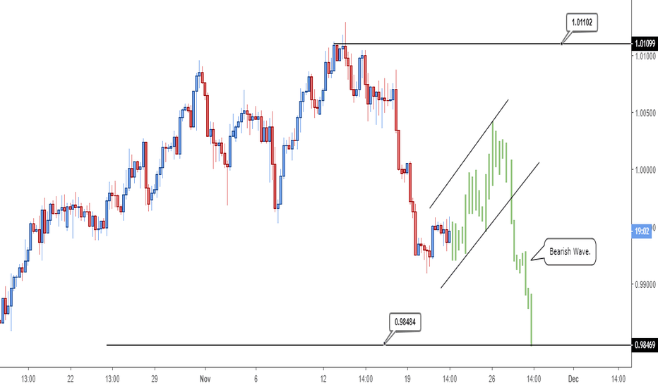 USDCHF: USDCHF - looking for downside.