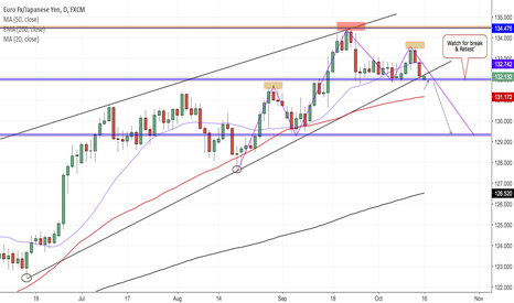 EURJPY: EURJPY DAILY