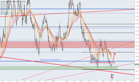 AUDNZD: AUDNZD in tough spot - important levels to watch