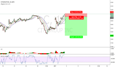C: NYSE:C