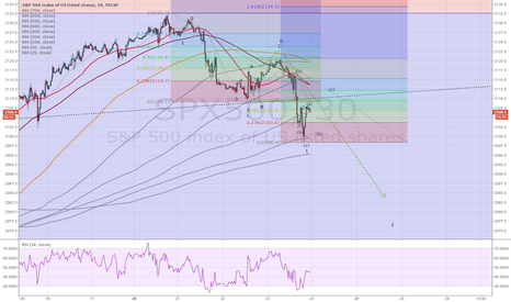 SPX500: SPX500 impulse waves down