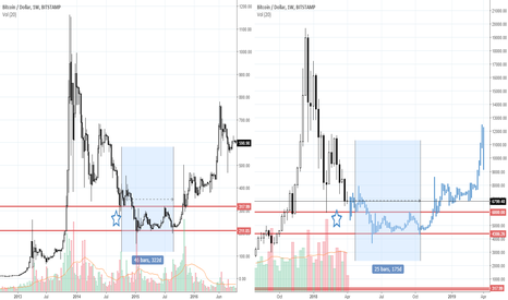 BTCUSD: Mt Gox Crash VS 2018 Crash side-by-side comparison