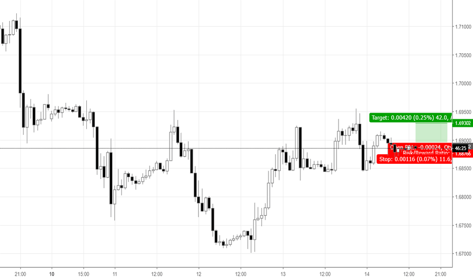 GBPCAD: Quick breakout from consolidation