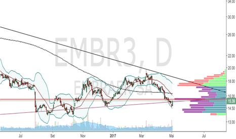 EMBR3: Compra EMBR3