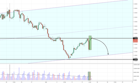 GBPUSD: GBPUSD - Failed effort to push up, coming back down once again