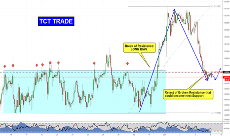EURAUD: Trend Continuation Trade on EURAUD