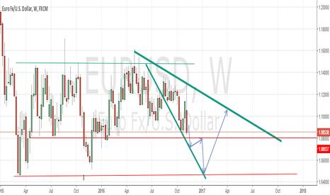 EURUSD: buy the rebound