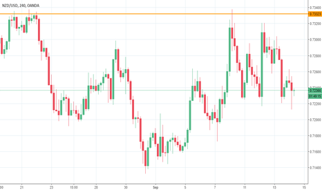 NZDUSD: 50% entry on pin candle