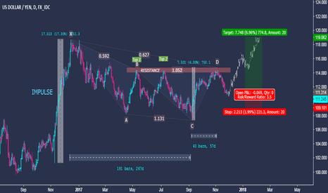USDJPY: US Dollar vs. Japanese Yen - Medium Term Trading Idea -