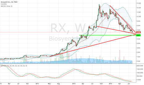 RX: $RX.V $BIOYF Downtrend ending, with good Q2 ER.